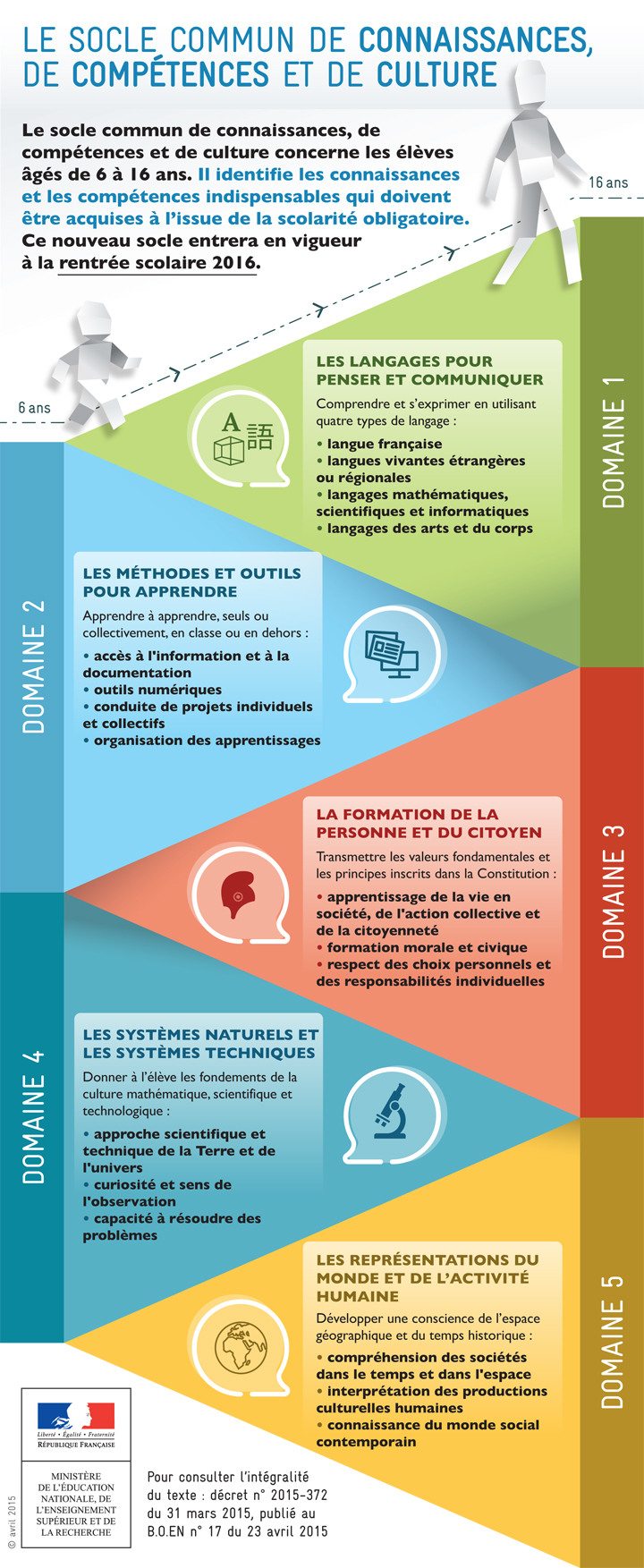 https://cache.media.education.gouv.fr/image/04_-_avril/70/4/2015_soclecommun_infographie-1_415704.jpg